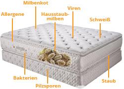 hausstaubmilben sachmed encasings. Black Bedroom Furniture Sets. Home Design Ideas